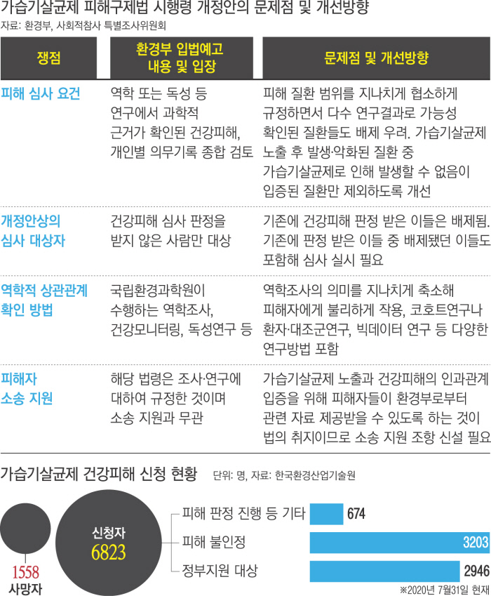 """""""가습기살균제 문제 해결하려면…'국가 책임' 인정하고 우릴 껴안아야"""""""